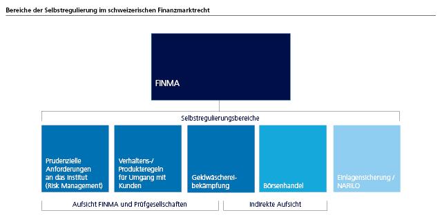 Bereiche der Selbstregulierung im schweizerischen Finanzmarktrecht