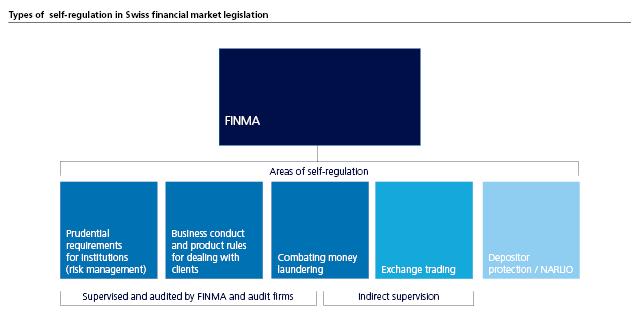 Types of  self-regulation in Swiss financial market legislation