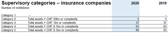 Supervisory categories for insurance companies