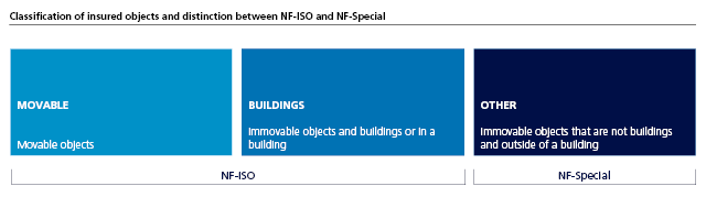 Classification of insured objects and distinction between NF-ISO and NF-Special