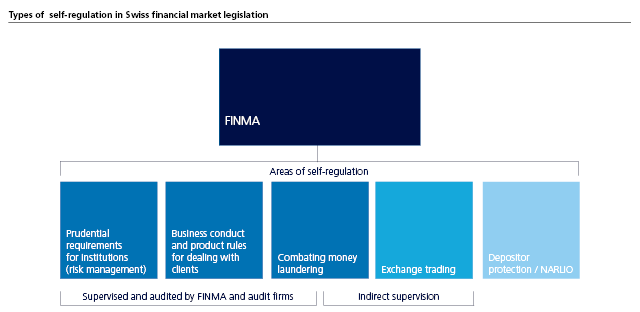 Types of  self-regulation in Swiss financial market legislation
