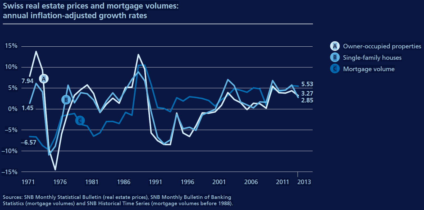 Swiss real estate prices and mortgage volumes: annual inflation-adjusted growth rates