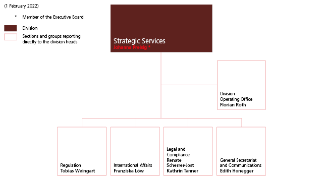Strategic Services division organisation chart