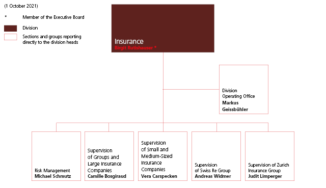 Insurance Division