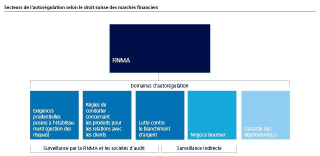 Secteurs de l'autorégulation selon le droit suisse des marchés financiers
