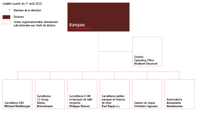 Organigramme division Banques