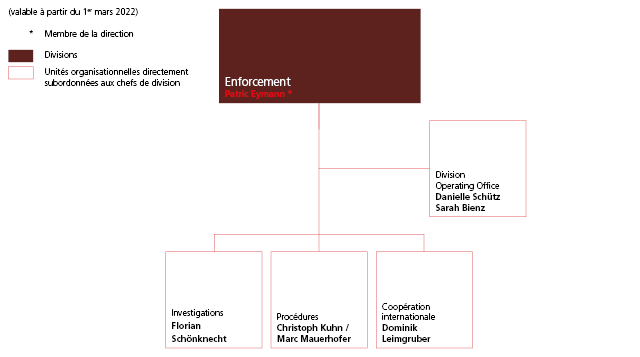 Organigramme division Enforcement
