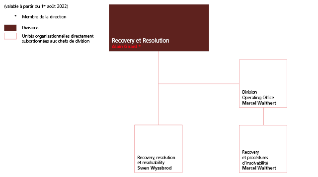 Organigramme division Recovery et Resolution